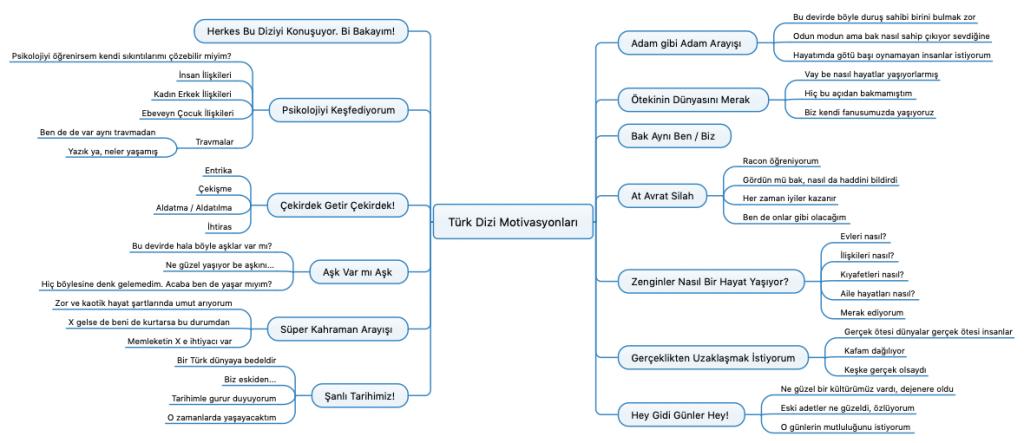 Türk Dizi İzleme Motivasyonları